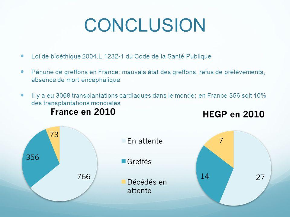 CONCLUSION Loi de bioéthique 2004.L.1232-1 du Code de la Santé Publique.