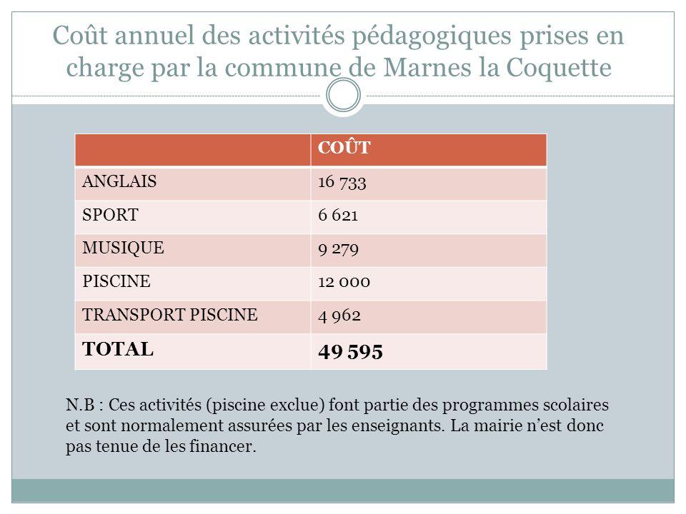 Coût annuel des activités pédagogiques prises en charge par la commune de Marnes la Coquette