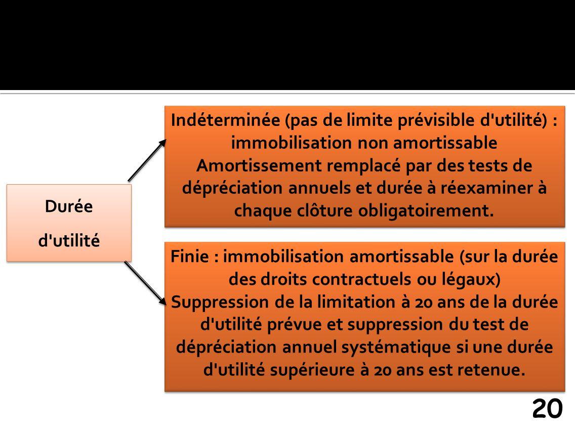 Indéterminée (pas de limite prévisible d utilité) : immobilisation non amortissable