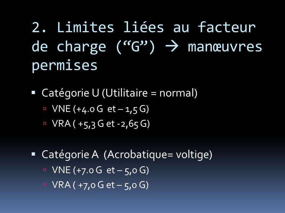 2. Limites liées au facteur de charge ( G )  manœuvres permises