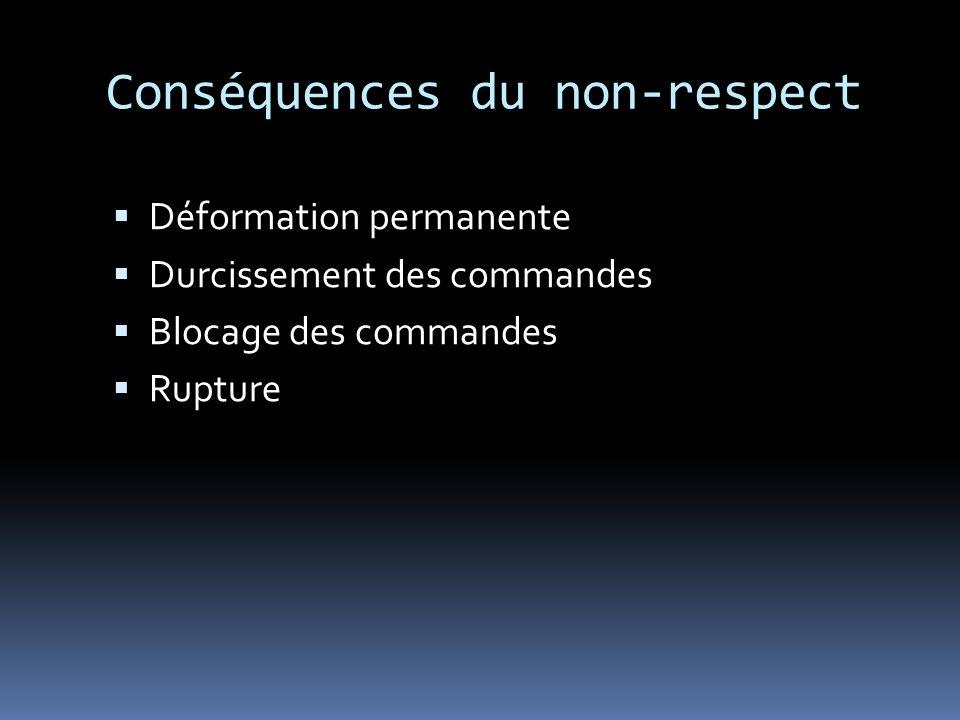 Conséquences du non-respect