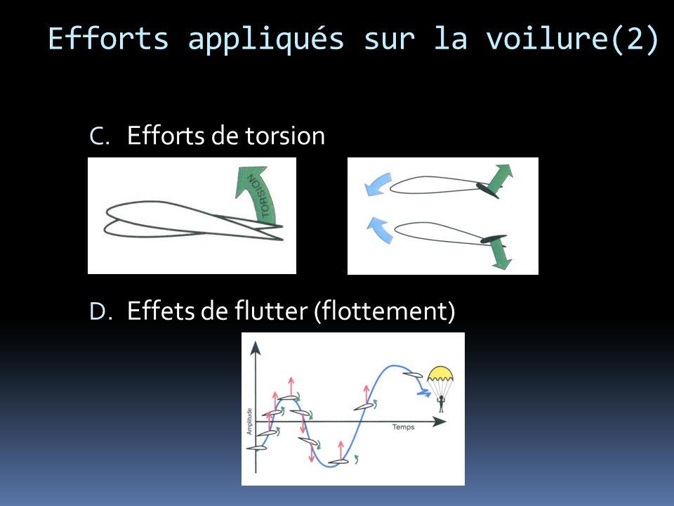 Efforts appliqués sur la voilure(2)