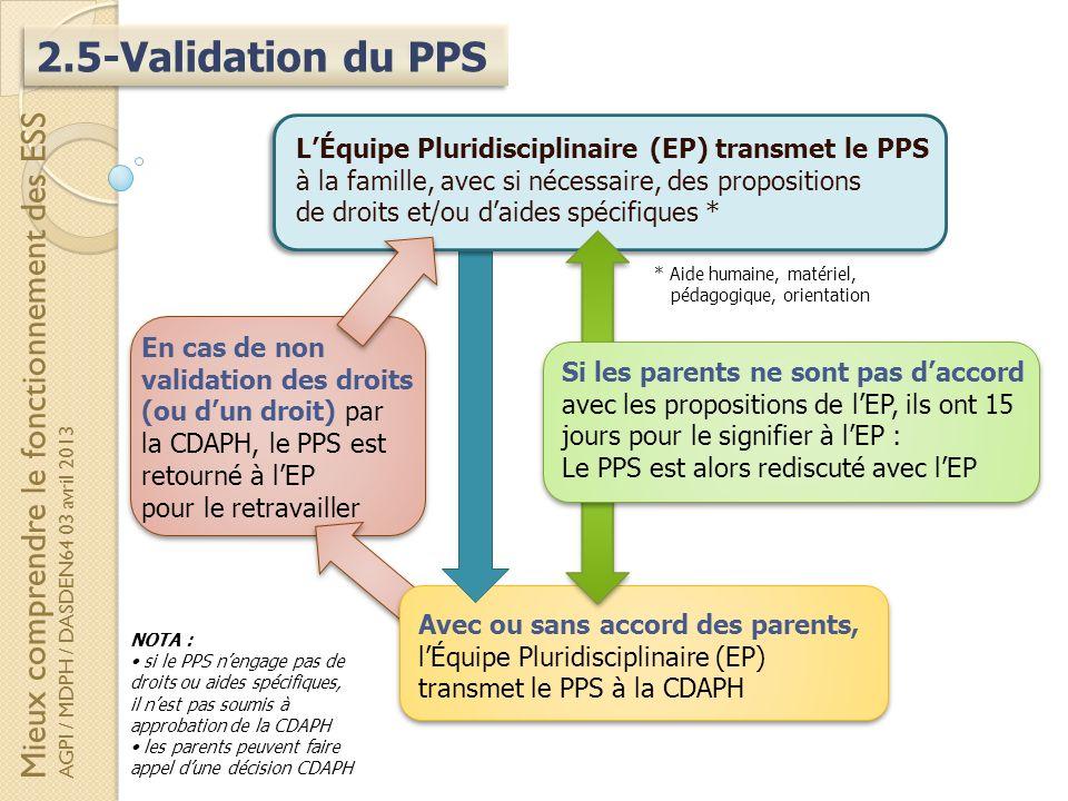 2.5-Validation du PPS Mieux comprendre le fonctionnement des ESS