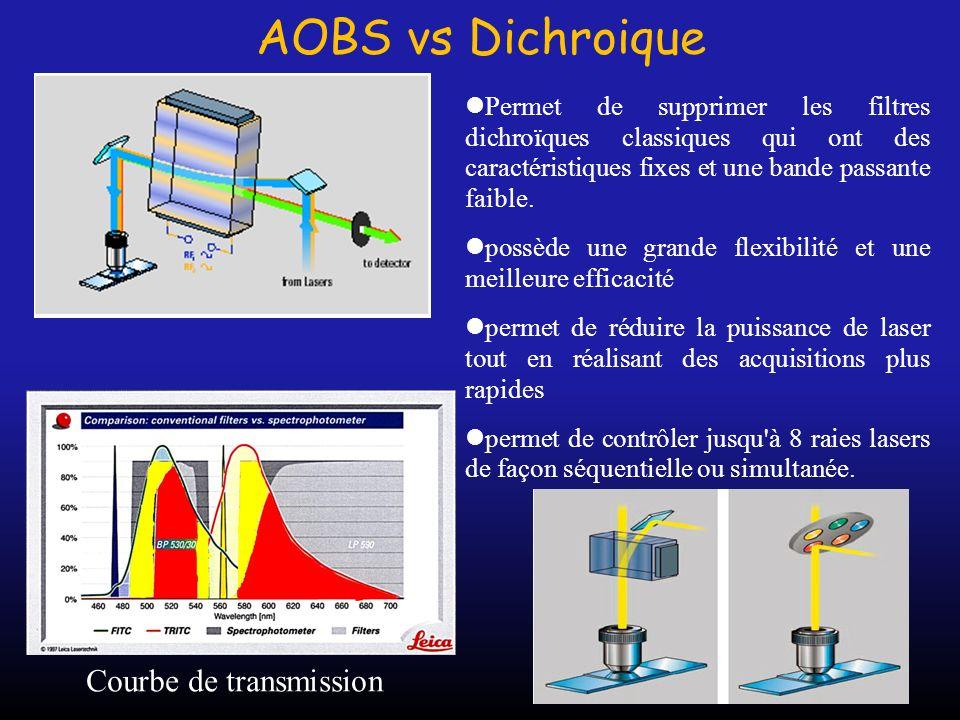 Courbe de transmission
