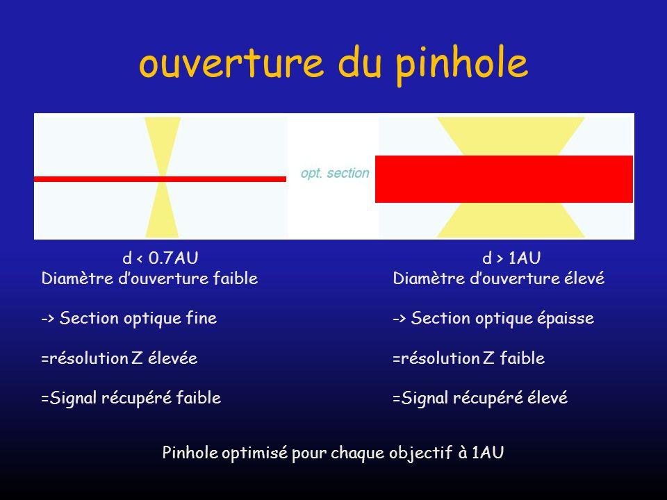 Pinhole optimisé pour chaque objectif à 1AU
