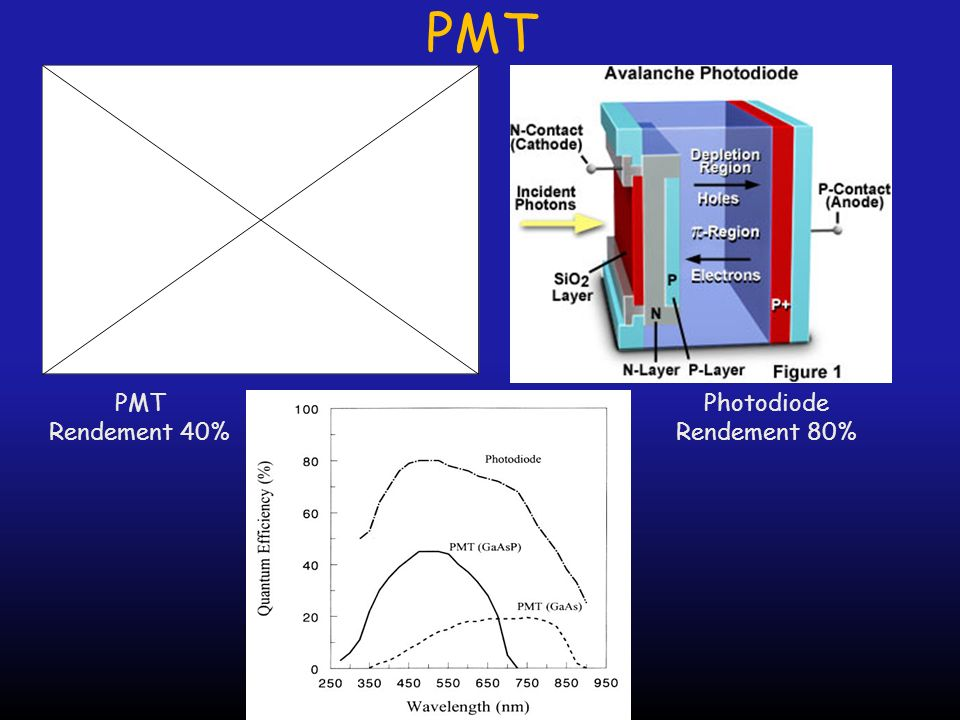 PMT PMT Rendement 40% Photodiode Rendement 80%