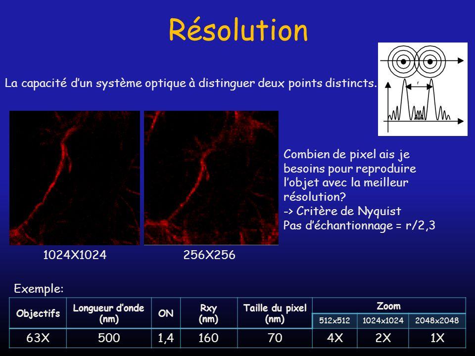 Résolution La capacité d'un système optique à distinguer deux points distincts.