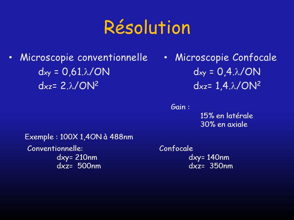 Résolution Microscopie conventionnelle dxy = 0,61./ON dxz= 2./ON2