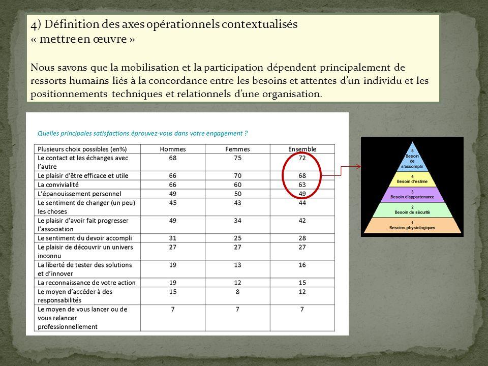 4) Définition des axes opérationnels contextualisés