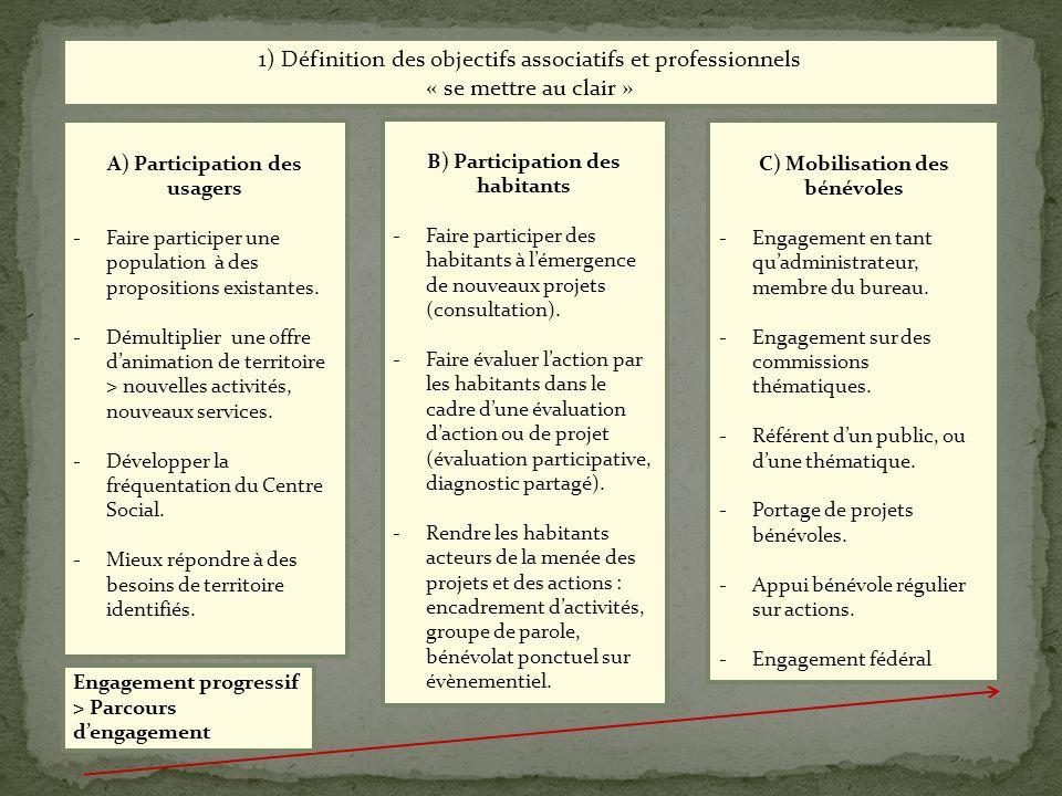 1) Définition des objectifs associatifs et professionnels