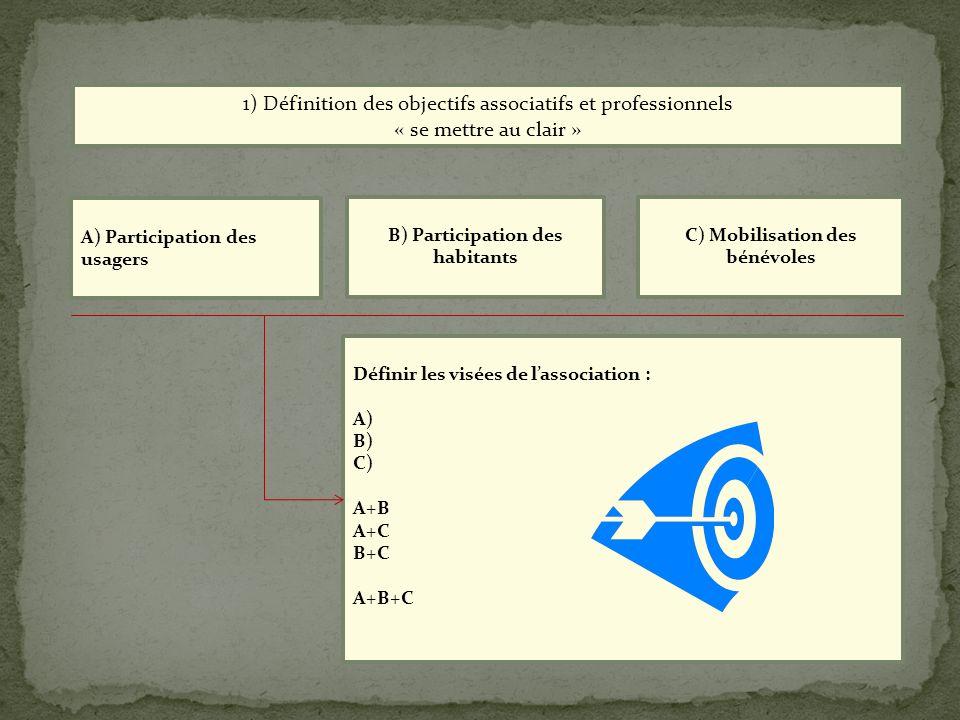 B) Participation des habitants C) Mobilisation des bénévoles