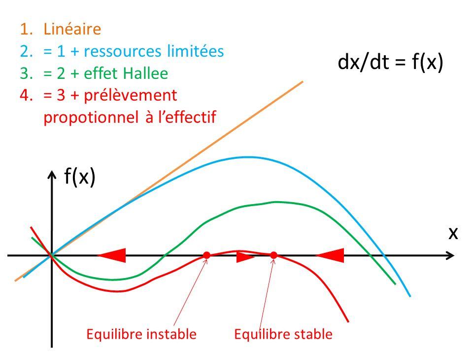 dx/dt = f(x) f(x) x Linéaire = 1 + ressources limitées