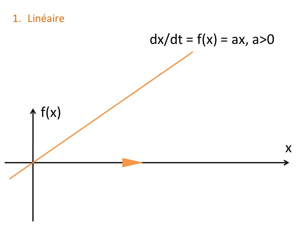Linéaire dx/dt = f(x) = ax, a>0 f(x) x