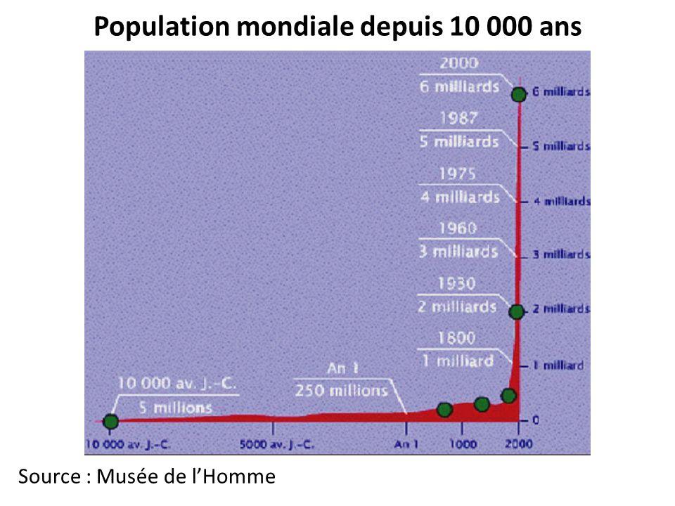 Population mondiale depuis 10 000 ans