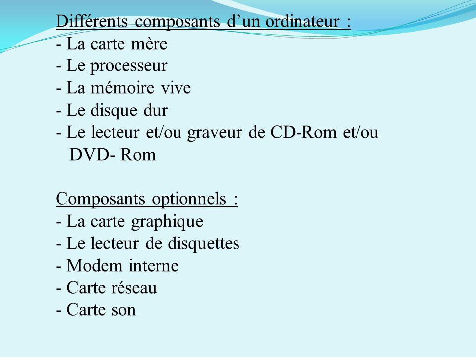 Différents composants d'un ordinateur :