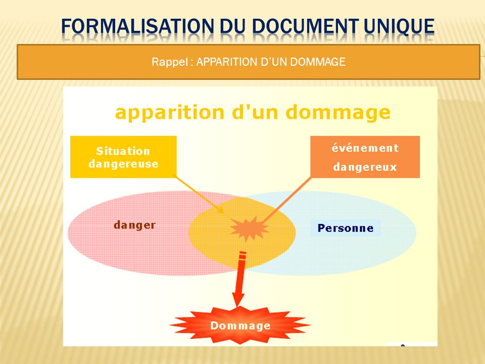 Formalisation du document unique