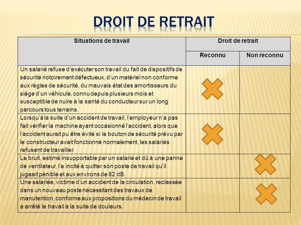 Droit de retrait Situations de travail Droit de retrait Reconnu