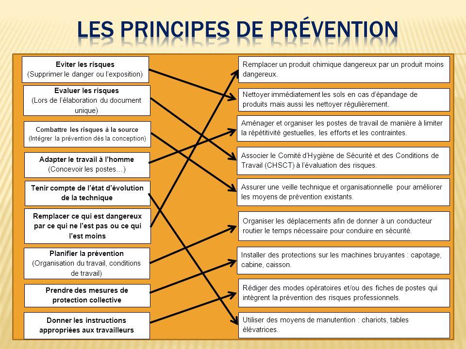 Les principes de prévention