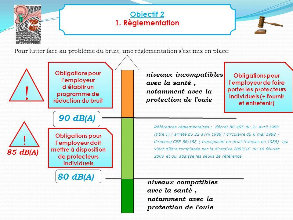 ! ! 90 dB(A) 80 dB(A) Objectif 2 1. Règlementation 85 dB(A)