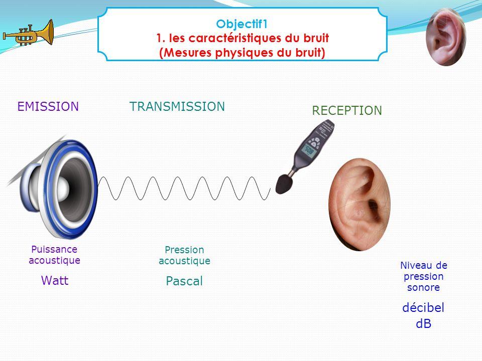 1. les caractéristiques du bruit (Mesures physiques du bruit)