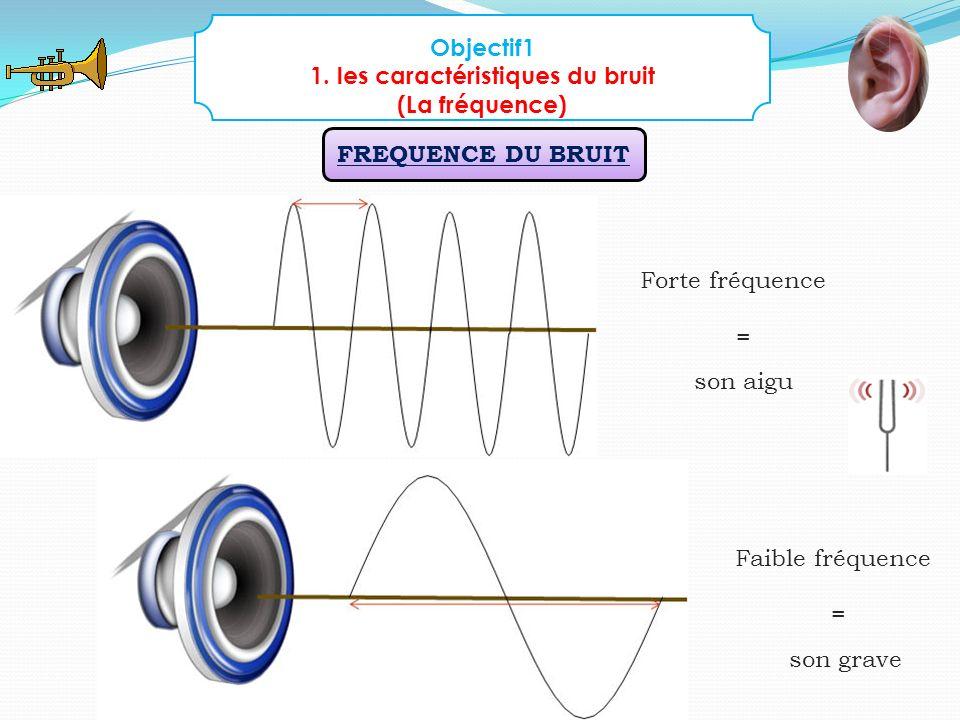1. les caractéristiques du bruit