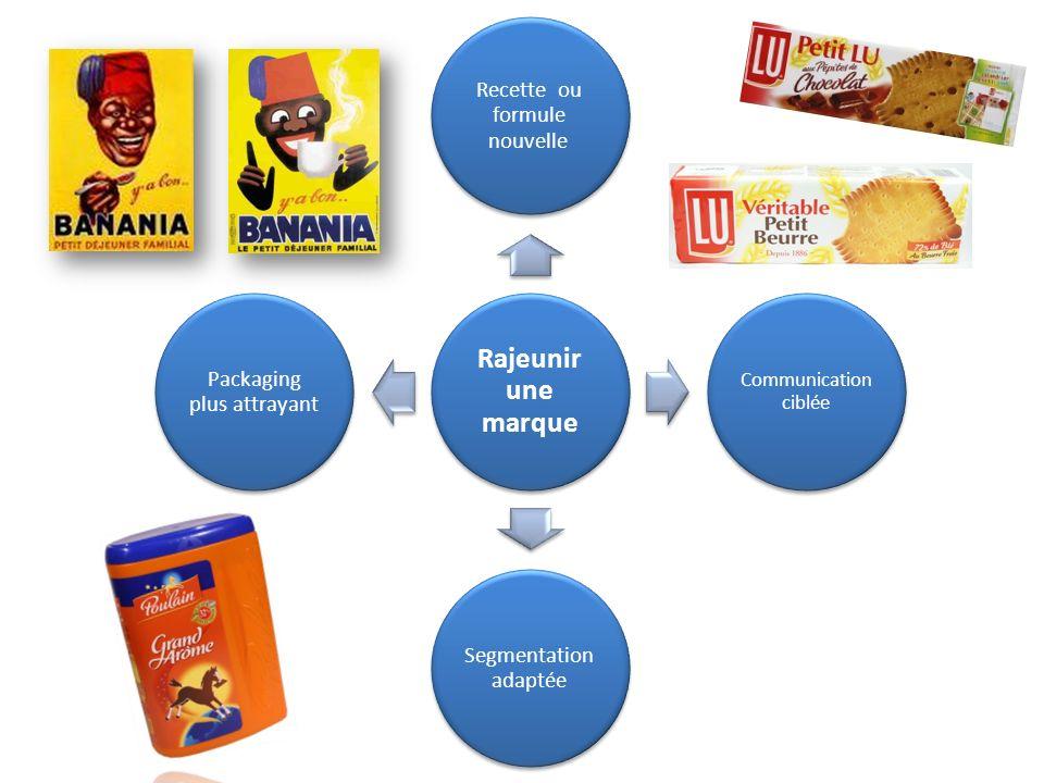Rajeunir une marque Recette ou formule nouvelle Segmentation adaptée