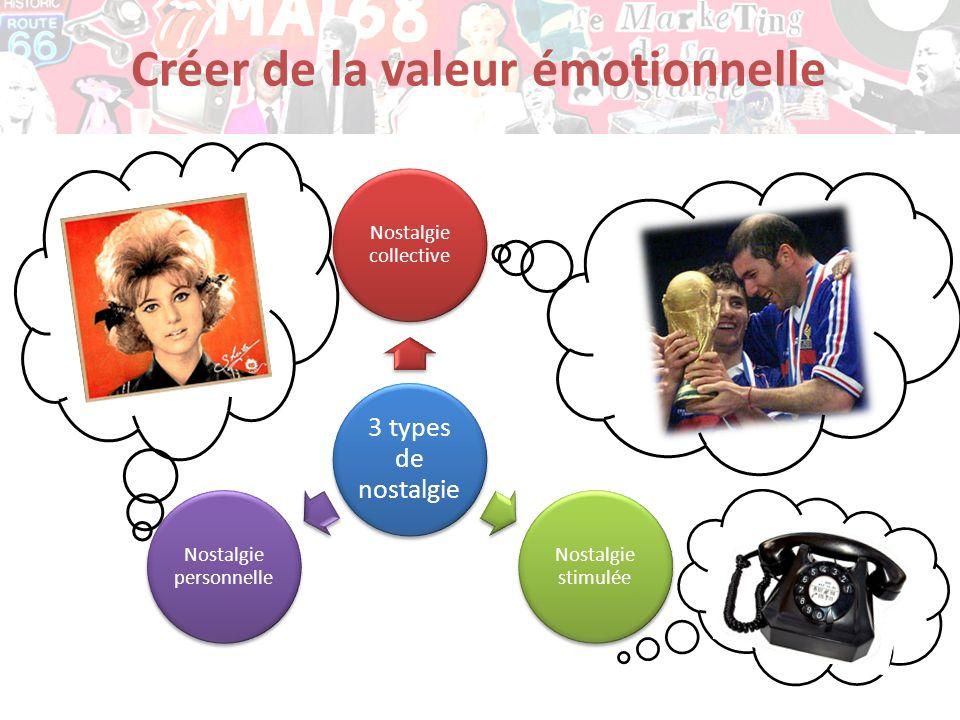 Créer de la valeur émotionnelle