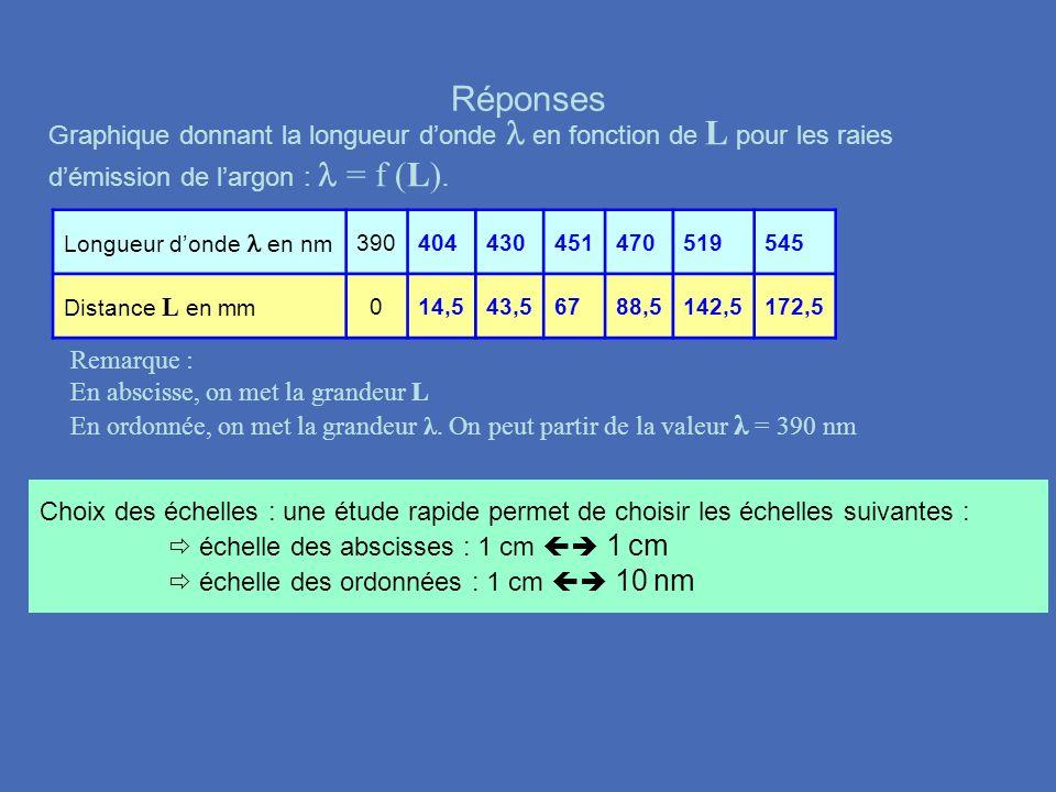 Réponses Graphique donnant la longueur d'onde l en fonction de L pour les raies d'émission de l'argon : l = f (L).