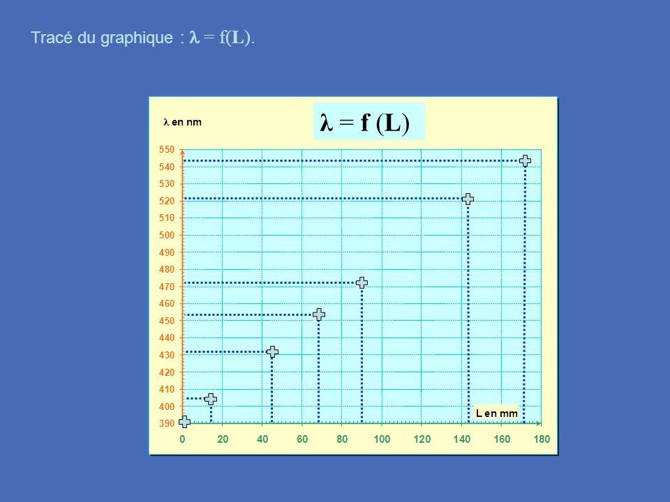 Tracé du graphique : l = f(L).