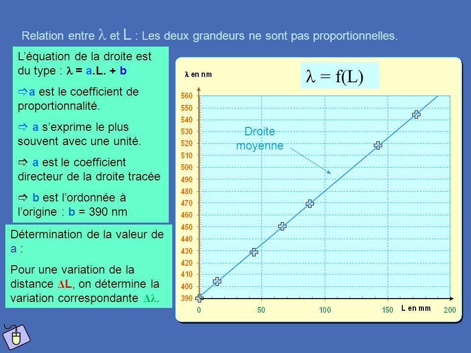 Relation entre  et L : Les deux grandeurs ne sont pas proportionnelles.