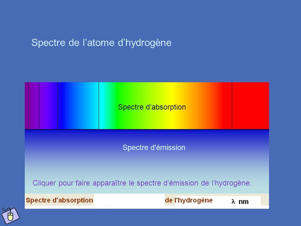 Spectre de l'atome d'hydrogène