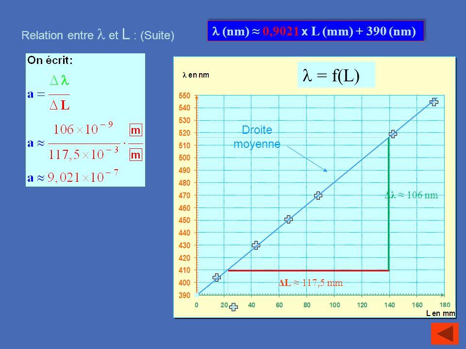 l = f(L)  (nm) ≈ 0,9021 x L (mm) + 390 (nm)