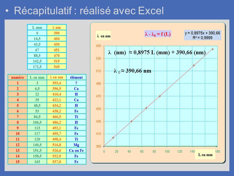 Récapitulatif : réalisé avec Excel