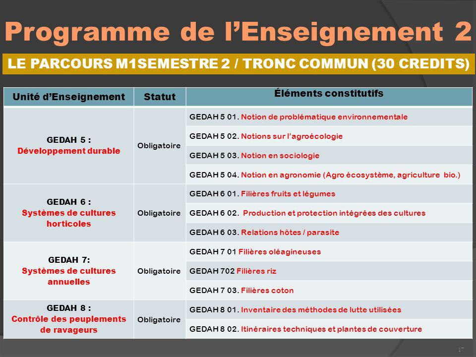 Programme de l'Enseignement 2