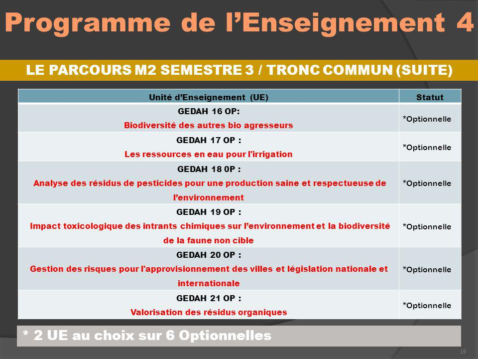 Programme de l'Enseignement 4