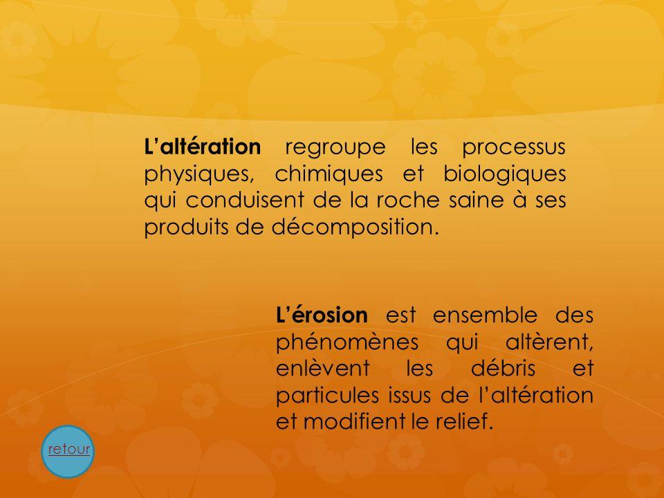 L'altération regroupe les processus physiques, chimiques et biologiques qui conduisent de la roche saine à ses produits de décomposition.