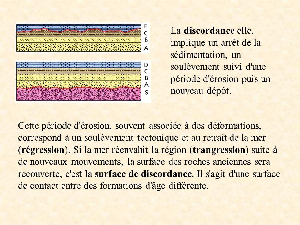 La discordance elle, implique un arrêt de la sédimentation, un soulèvement suivi d une période d érosion puis un nouveau dépôt.