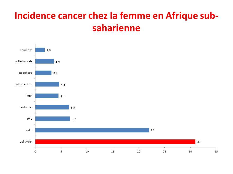 Incidence cancer chez la femme en Afrique sub-saharienne