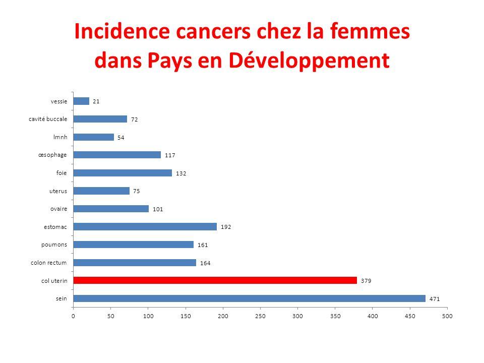 Incidence cancers chez la femmes dans Pays en Développement