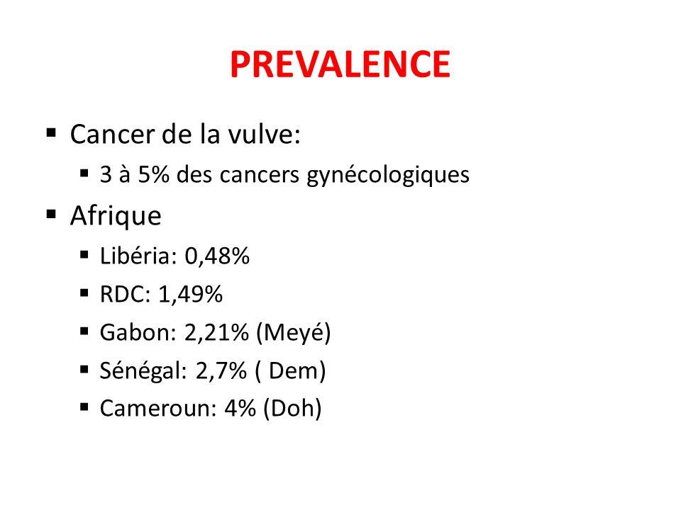 PREVALENCE Cancer de la vulve: Afrique