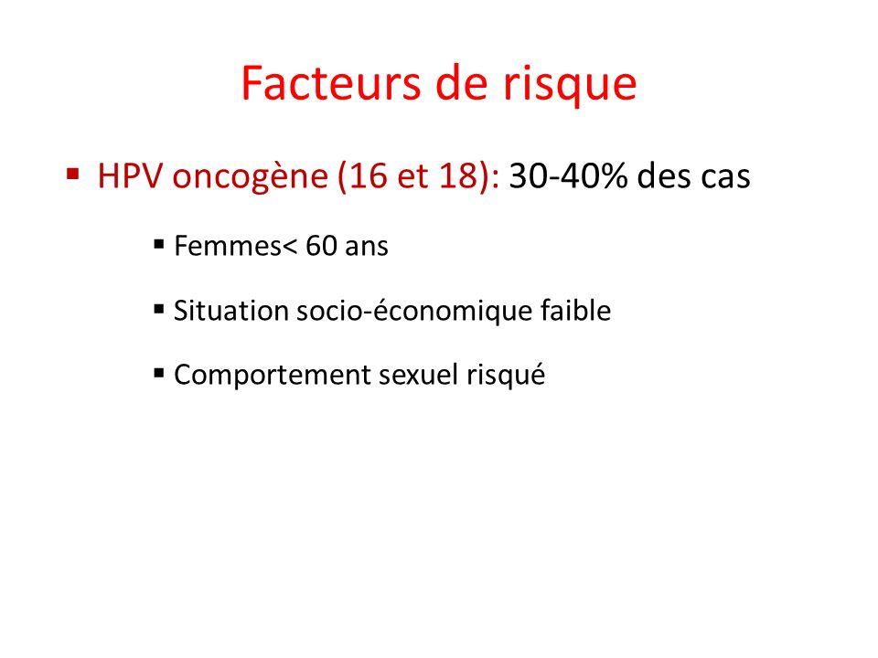 Facteurs de risque HPV oncogène (16 et 18): 30-40% des cas