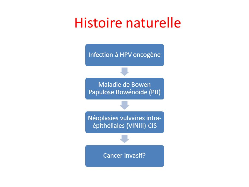 Histoire naturelle Infection à HPV oncogène. Maladie de Bowen Papulose Bowénoïde (PB) Néoplasies vulvaires intra-épithéliales (VINIII)-CIS.
