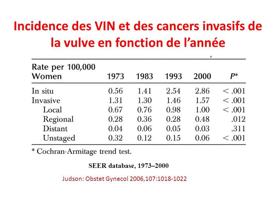 Incidence des VIN et des cancers invasifs de la vulve en fonction de l'année
