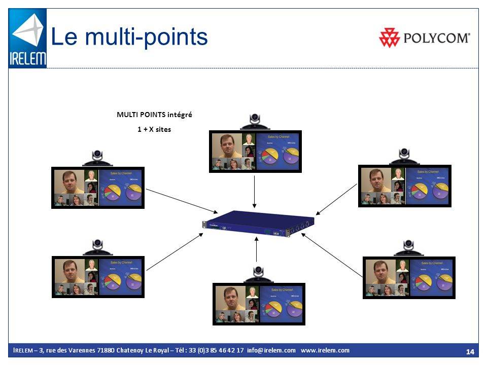 Le multi-points MULTI POINTS intégré 1 + X sites