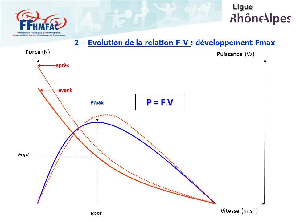 P = F.V Ligue 2 – Evolution de la relation F-V : développement Fmax
