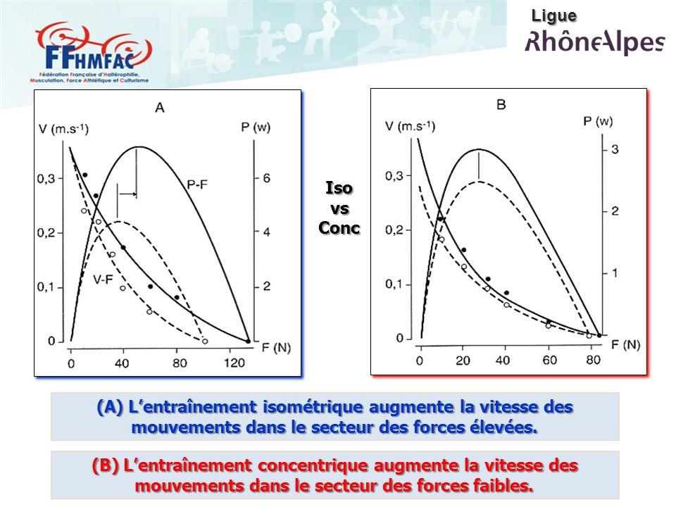Ligue Iso vs Conc. (A) L'entraînement isométrique augmente la vitesse des mouvements dans le secteur des forces élevées.