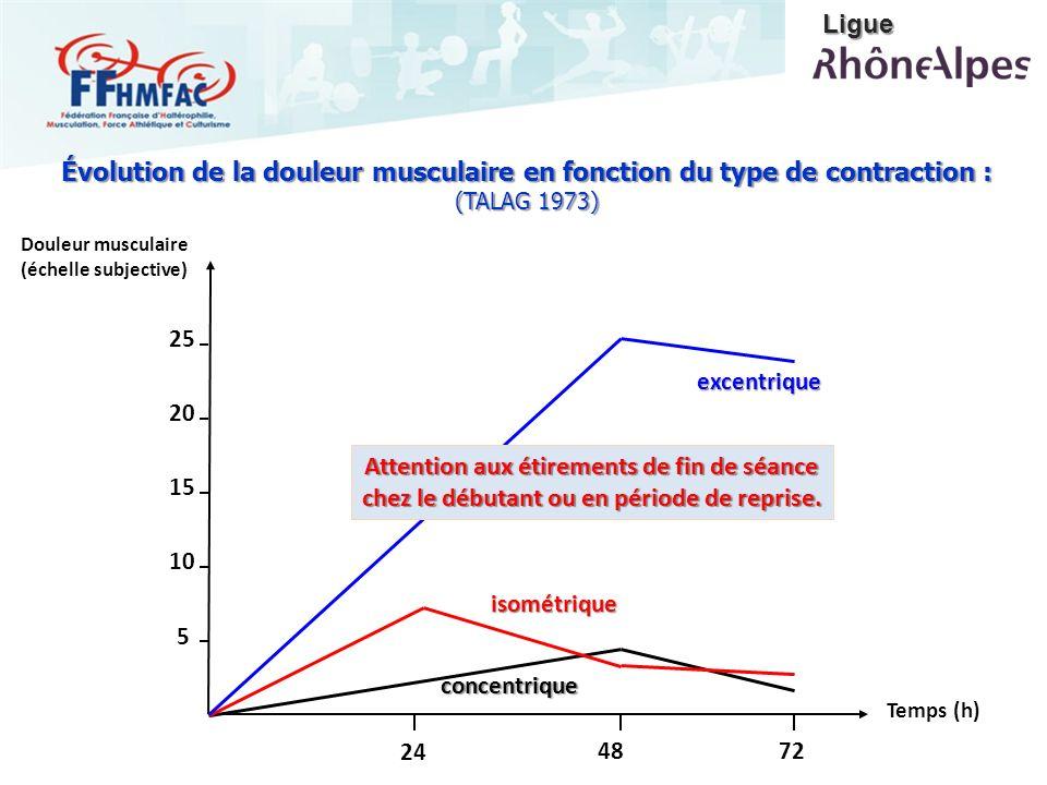 Douleur musculaire (échelle subjective)