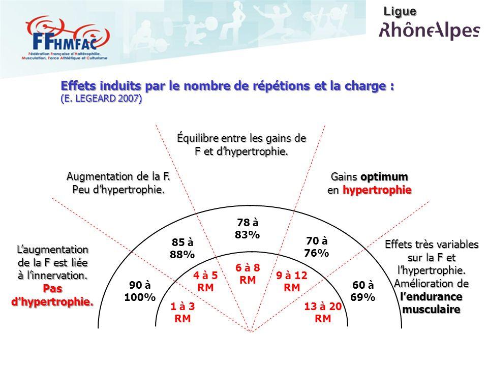 Ligue Effets induits par le nombre de répétions et la charge : (E. LEGEARD 2007) Équilibre entre les gains de F et d'hypertrophie.