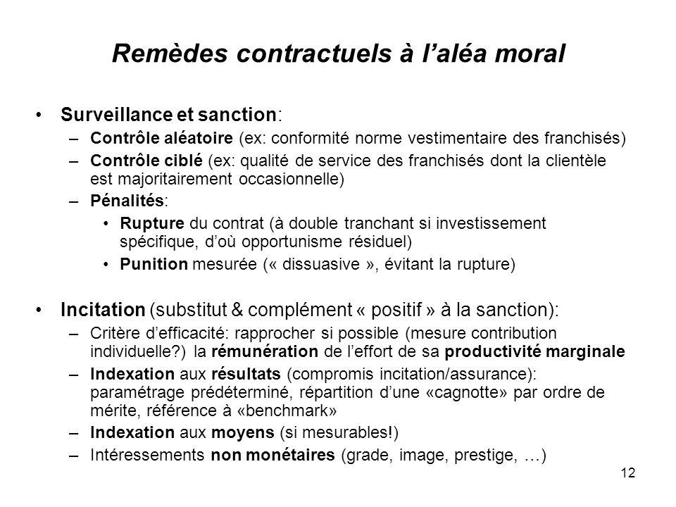 Remèdes contractuels à l'aléa moral