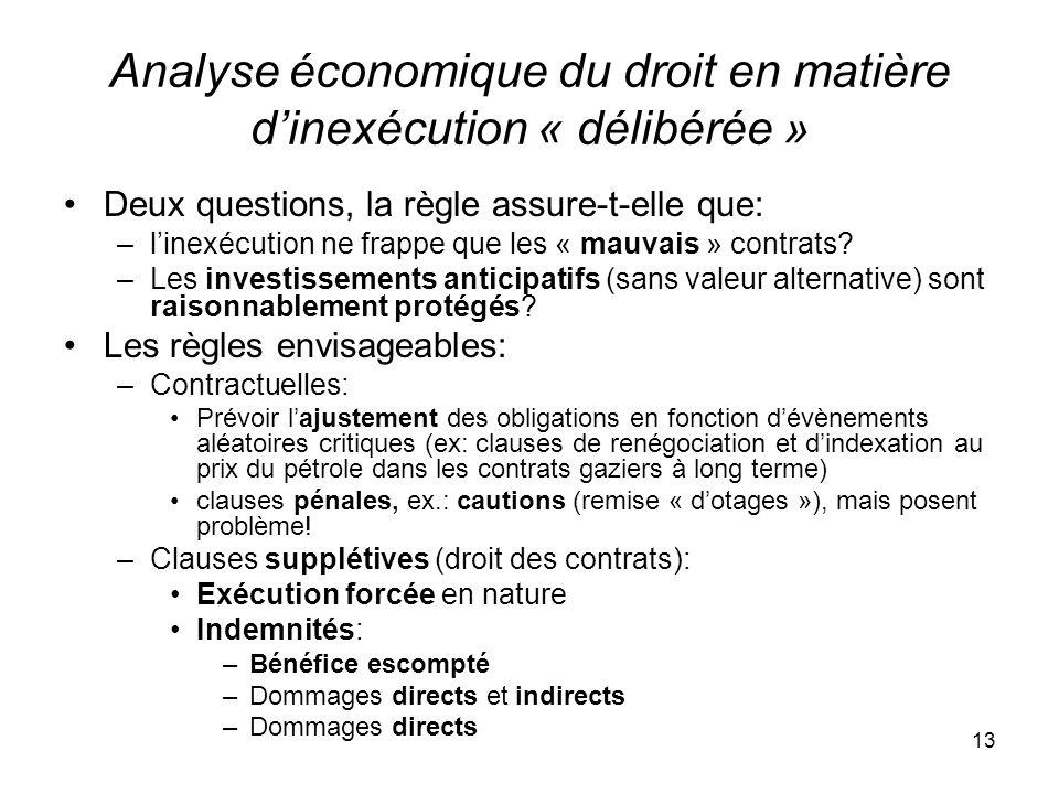 Analyse économique du droit en matière d'inexécution « délibérée »
